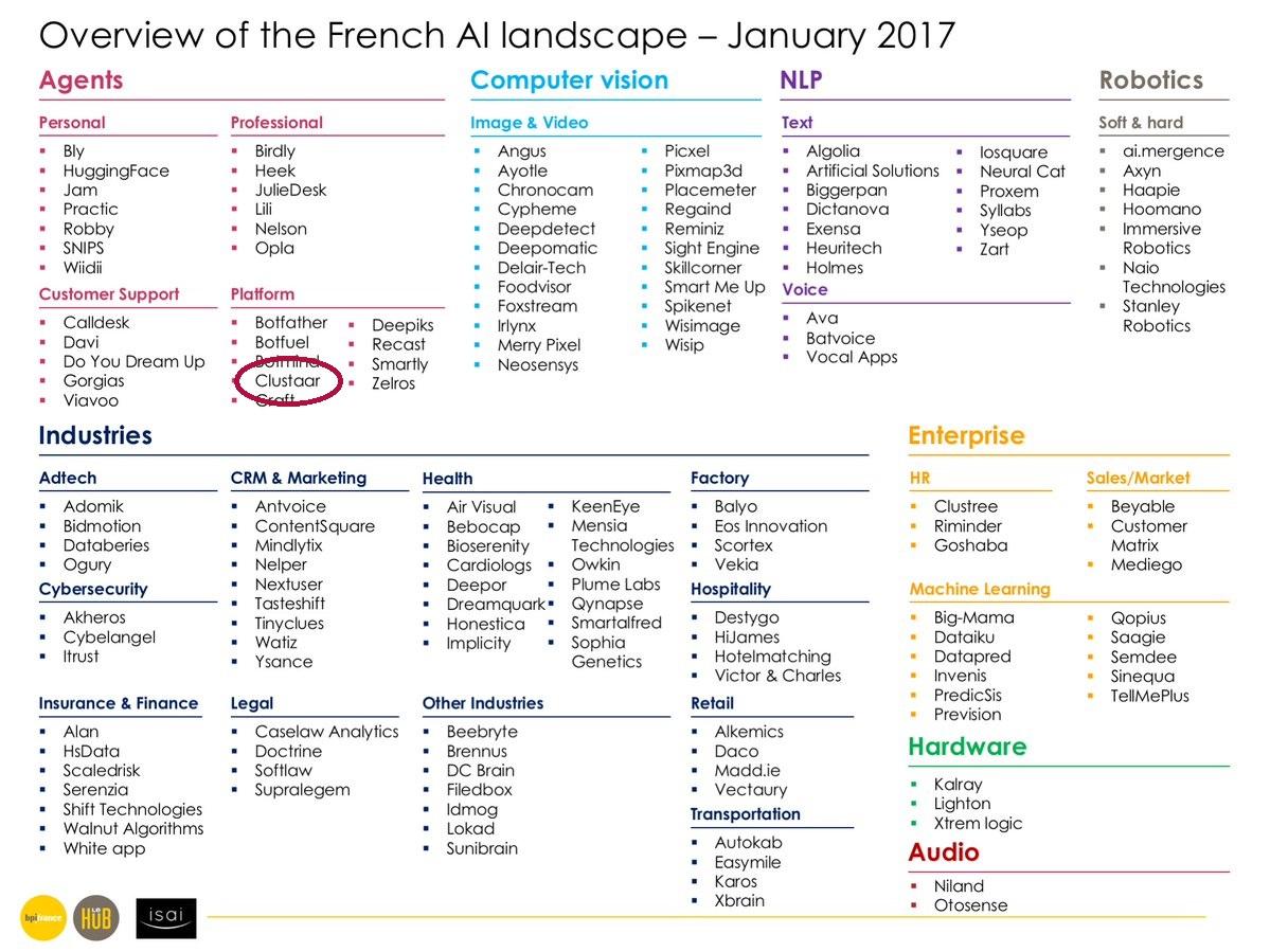French AI Landscape BPI