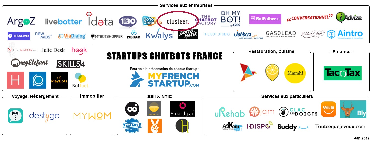 chatbot landscape - My french startup