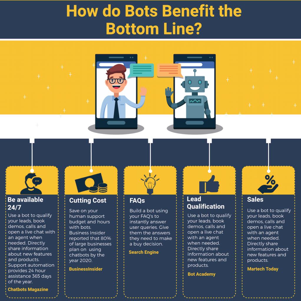 Why Customer Support Needs a Chatbot - Clustaar Chatbot Platform