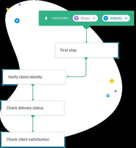 Build a story Clustaar bot Platform