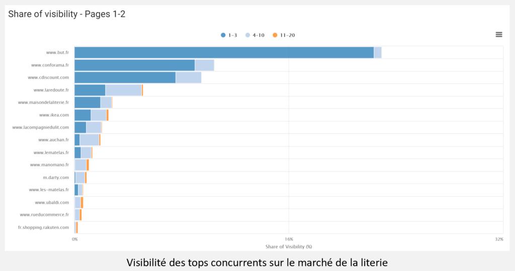 visibilité acteurs de literie sur ur les moteurs de recherche